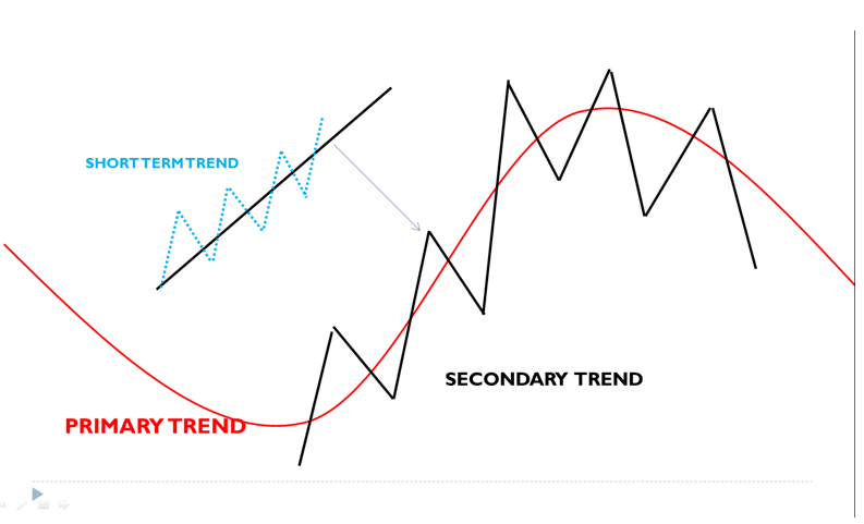 Which time frame trend is best?