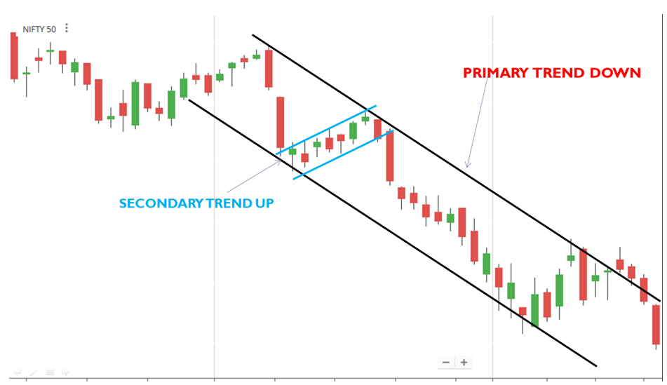 WHY Trend Analysis for Trading?