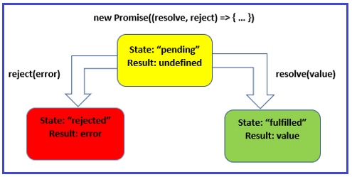 The JavaScript Promises States and Control flow
