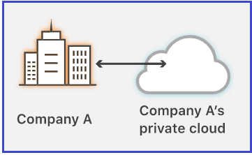 Private Cloud Computing in Detail
