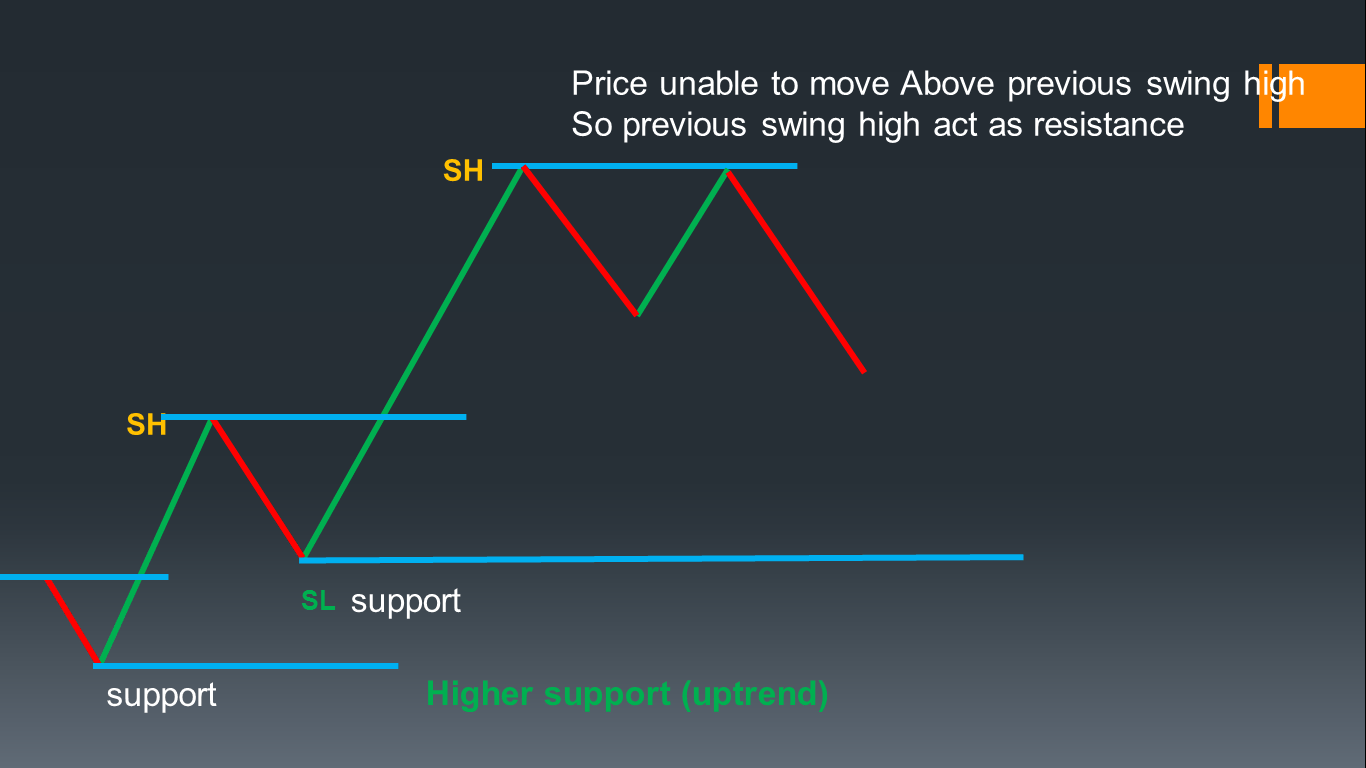 Swing and Support resistance