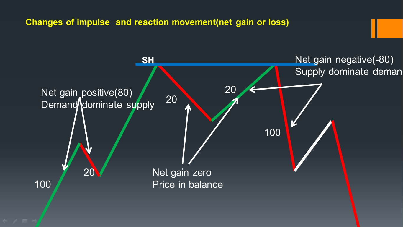 Changes of impulse and reaction movement (net gain or loss)