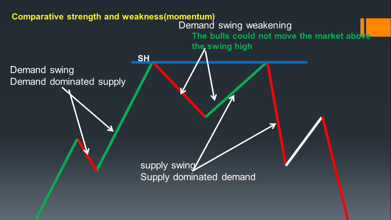 Comparative strength and weakness