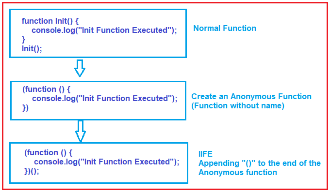 IIFE (Immediately Invoked Function Expressions) in JavaScript