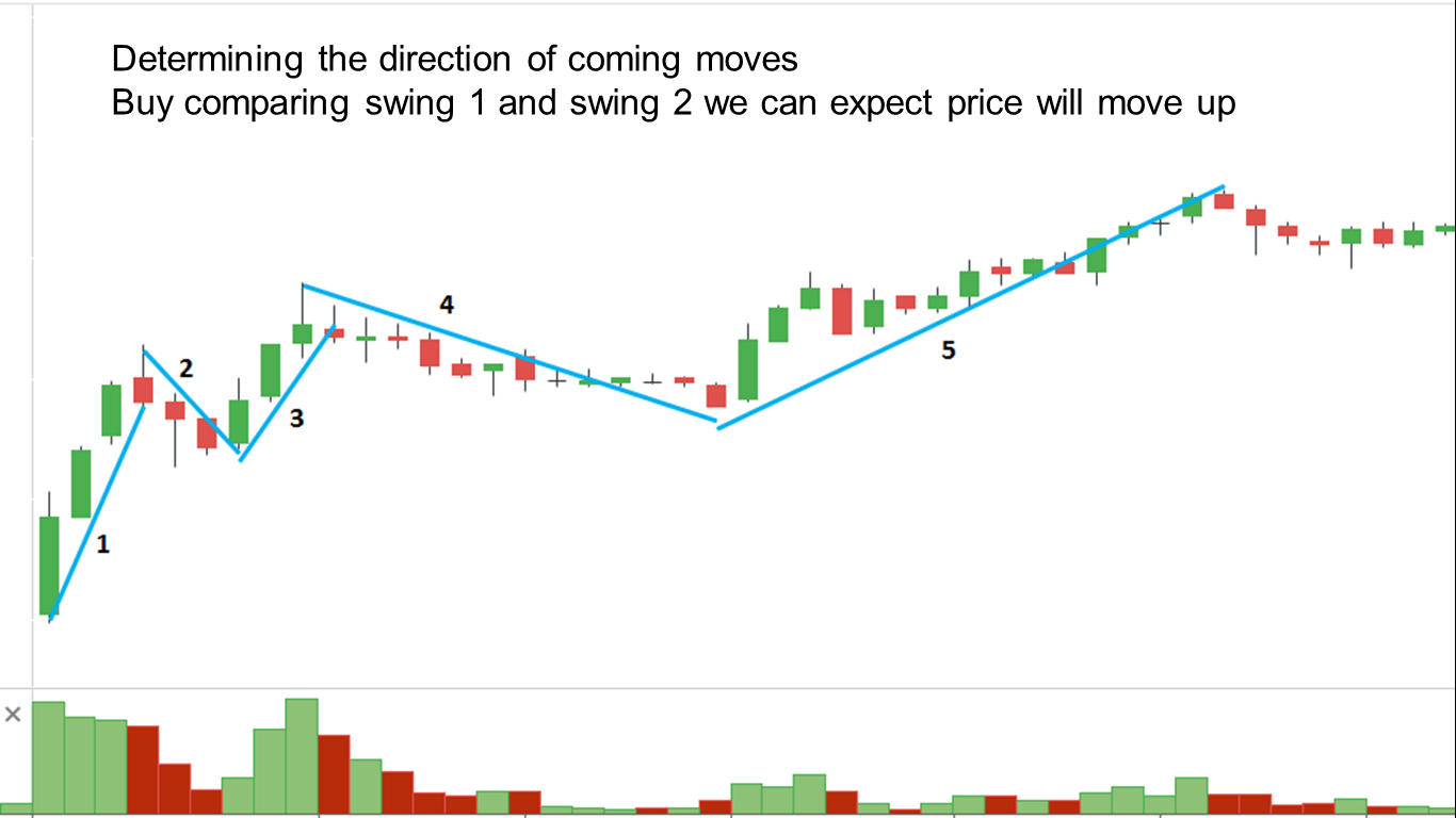 Volume and price of each swing