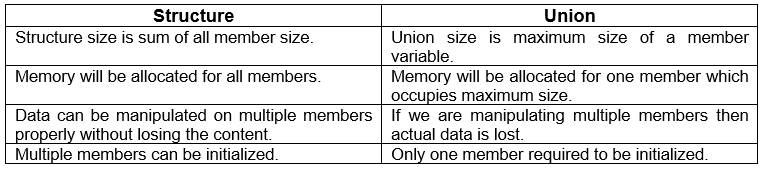 Difference Between Structure and Union in C