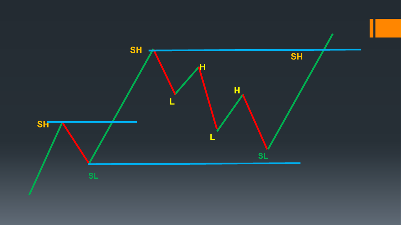 Why Swing points are important?
