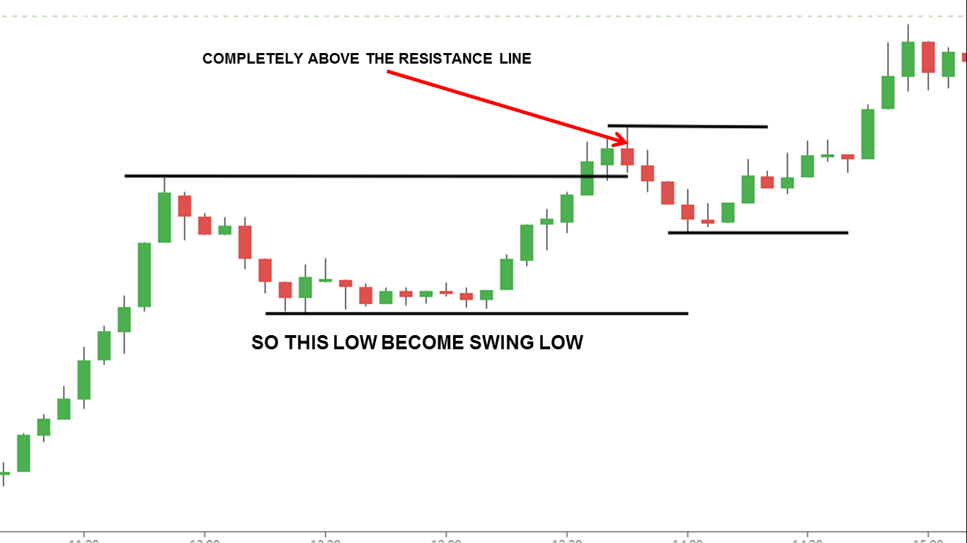 HOW TO KNOW WHEN LOW BECOME SWING LOW