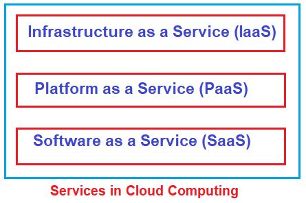 Different Types of Services in Cloud Computing