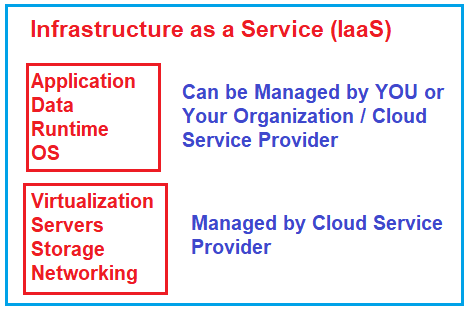 What is Infrastructure as a Service (IaaS) in Cloud Computing?