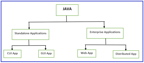 What type of application can be developed using Java?