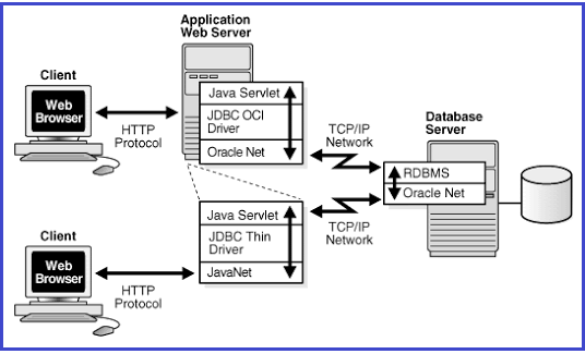 Introduction to Web Application & Web Terminology