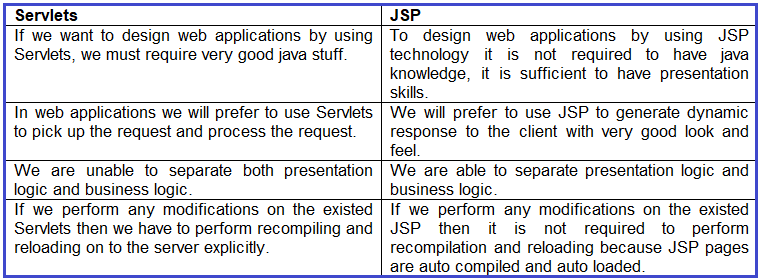 Difference Between Servlets and JSP
