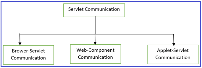 Servlet Communication in Java Based Web Application