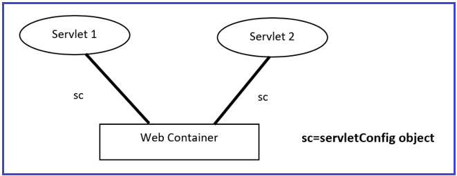 ServletConfig Interface