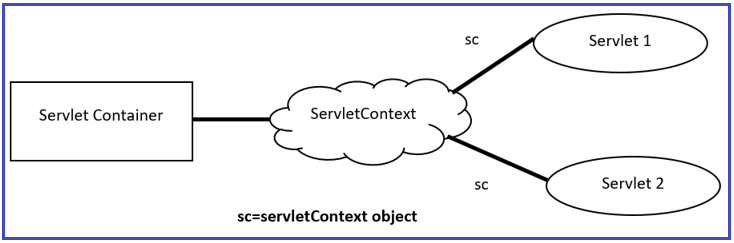 ServletContext Interface in Java Web Application