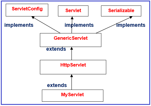 How many interfaces does GenericServlet implement?