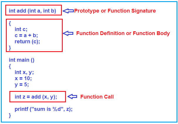 Different Parts of a Function