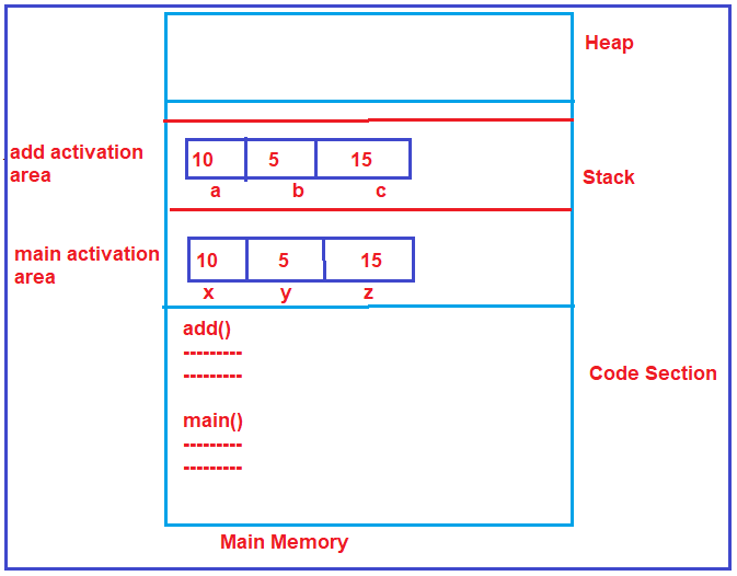 How does it work inside the main memory?