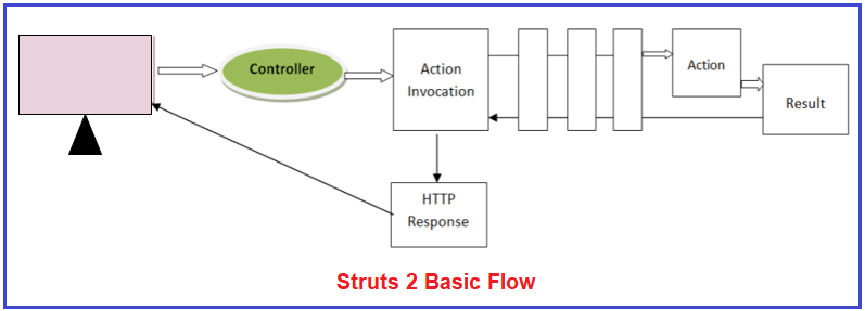 Java Struts 2 Basic Flow