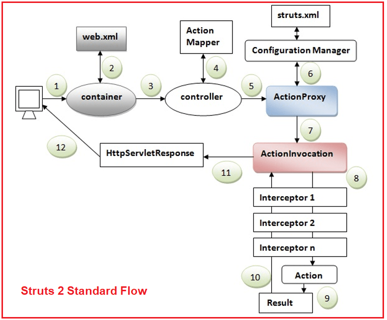 Java Struts 2 Architecture and Flow