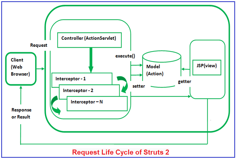 Struts 2 Request Life Cycle