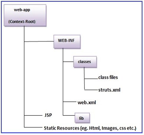 Steps to create Struts 2 Application Example
