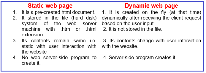 What are the Differences between Static and Dynamic Webpages?