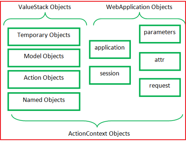 What is ActionContext?