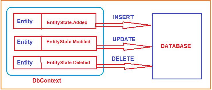 CRUD Operations in Entity Framework Database First Approach