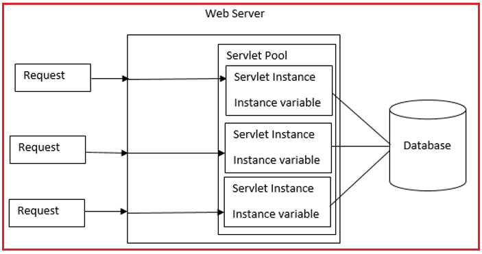 Single Thread Model Interface in Servlet with Example
