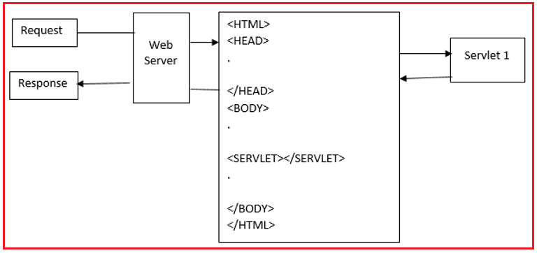 Server Side Include (SSI) in Servlet