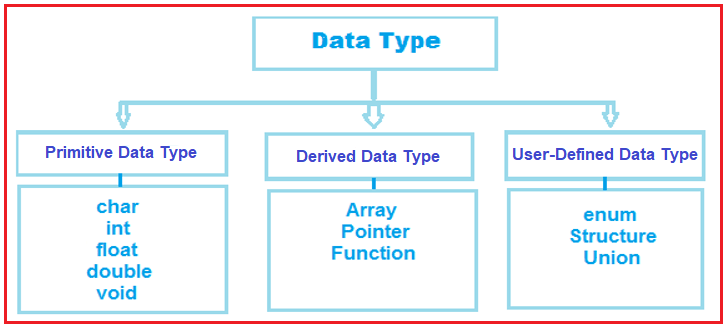 How many types of data types are available in the C language?