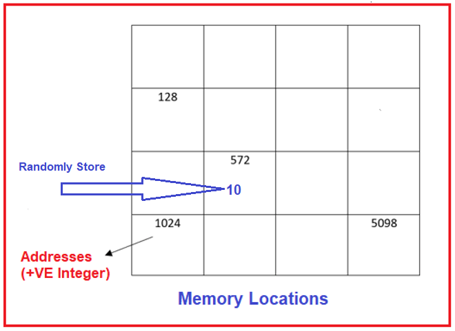 What is the relation between variable and memory locations?