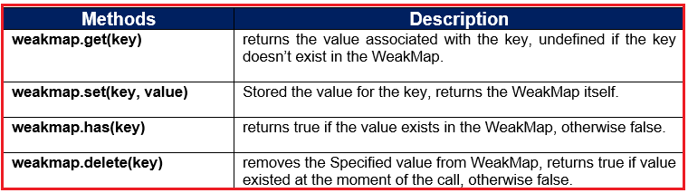 JavaScript WeakMap Data Structure with Examples