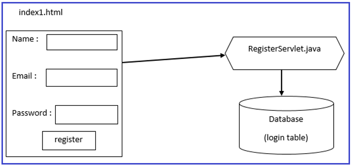 Registration Form in Servlet