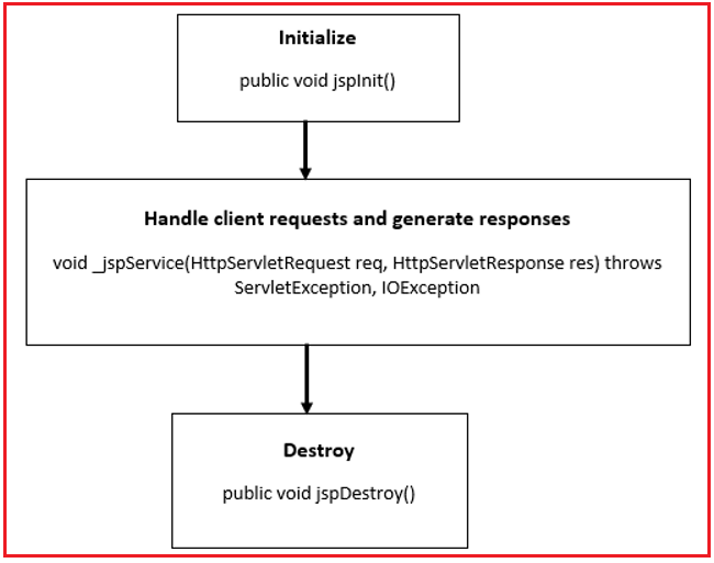 Different Methods of JSP Life Cycle