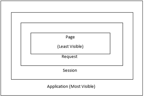 JSP Scopes: Page, Request, Session, and Application