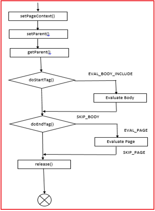 Life Cycle of Tag Interface in JSP