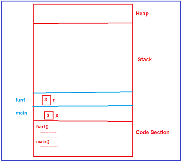 How Recursion Uses Stack