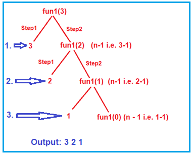 How to Find the Time Complexity of a Recursive Function?