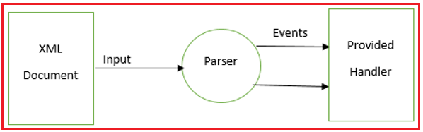 Converting XML to Server-Side Object in JSP Application