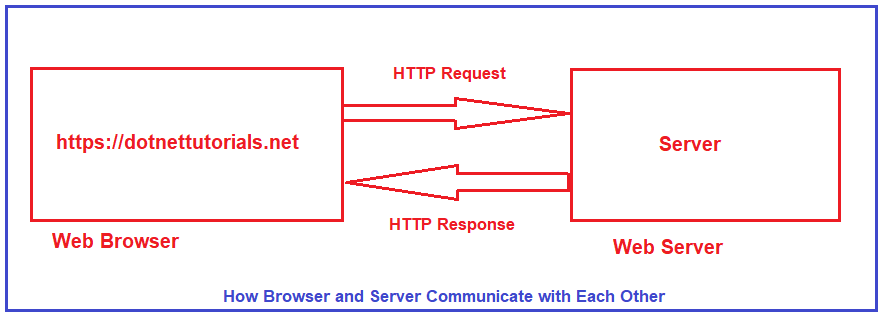 What is HTTP (Hypertext Transport Protocol)?