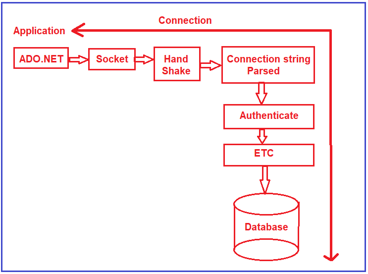ADO.NET Connection Pooling