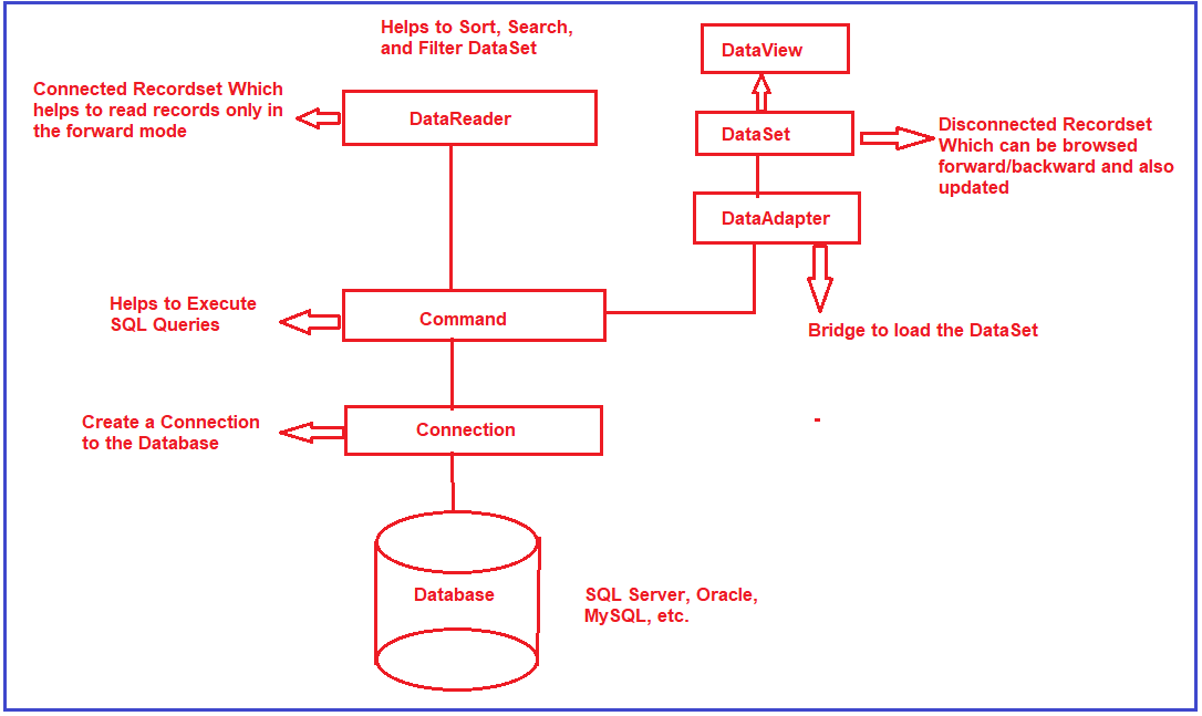 The architecture of ADO.NET: