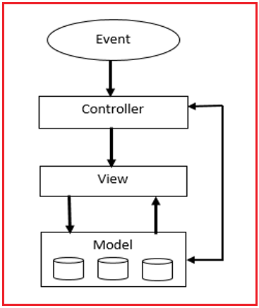 MVC in JSP Application with Example