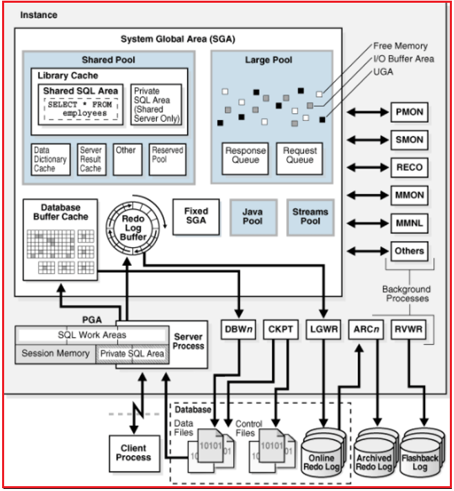 Introduction to Oracle Database Architecture