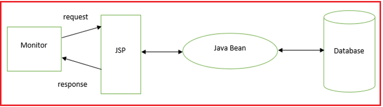 Why do we need to use JavaBeans in JSP?