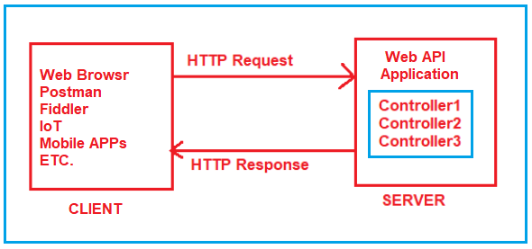 What is Routing in ASP.NET Core?