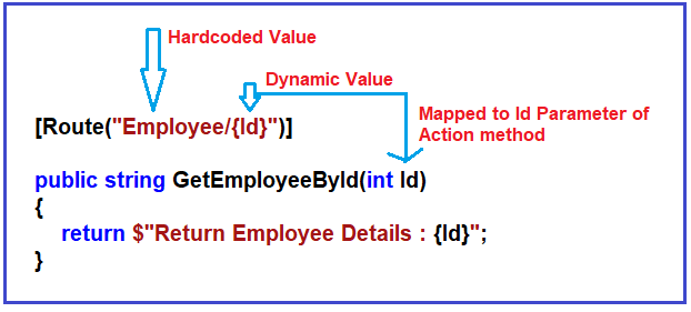 Working with Variables in ASP.NET Core Web API Routing